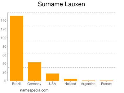 Surname Lauxen
