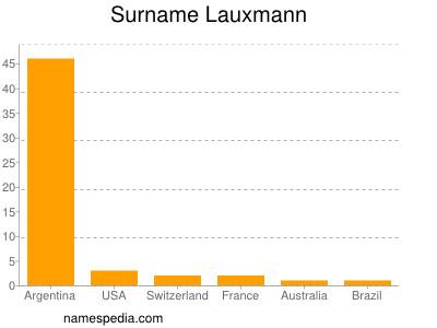 Surname Lauxmann