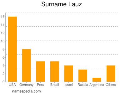 Surname Lauz