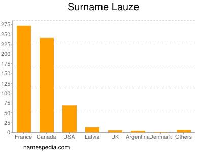 Surname Lauze