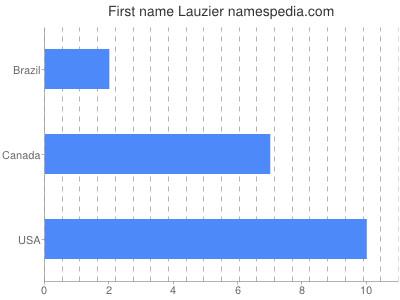 Given name Lauzier