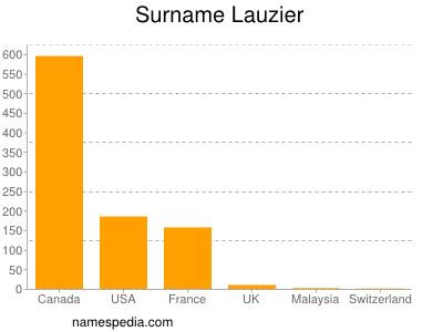 Surname Lauzier