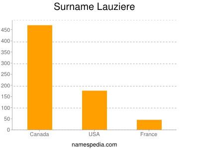 Surname Lauziere