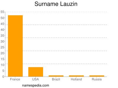 Surname Lauzin