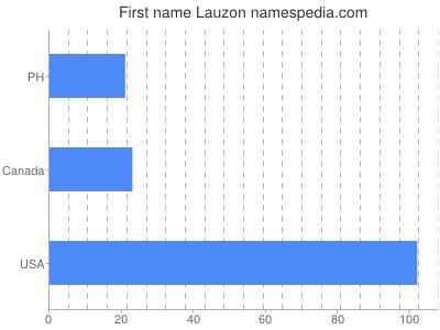 Given name Lauzon