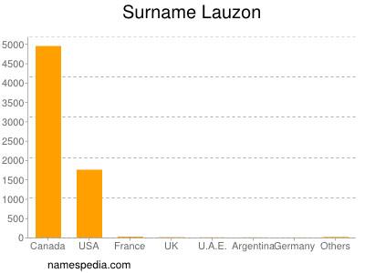 Surname Lauzon