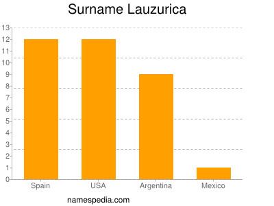 Surname Lauzurica