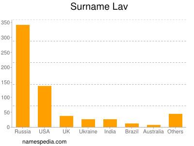 Surname Lav