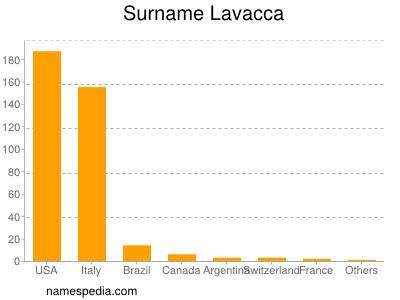 Surname Lavacca