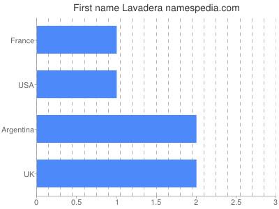 Given name Lavadera