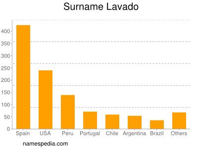 Surname Lavado