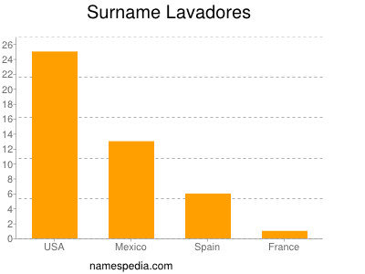 Surname Lavadores