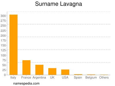 Surname Lavagna