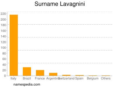 Surname Lavagnini