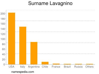 Surname Lavagnino