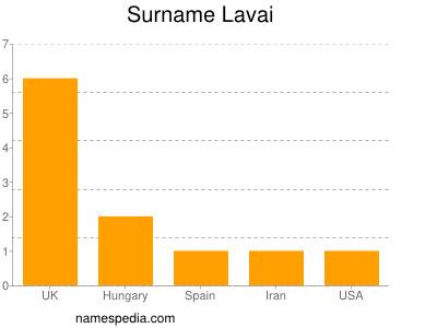 Surname Lavai