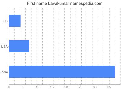 Given name Lavakumar