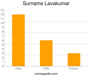 Surname Lavakumar