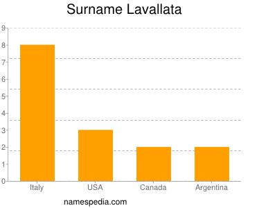 Surname Lavallata