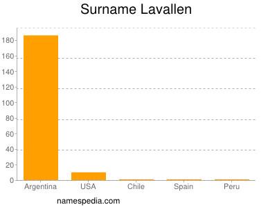 Surname Lavallen