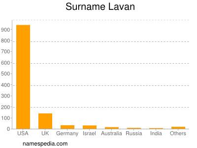 Surname Lavan