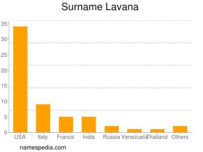 Surname Lavana