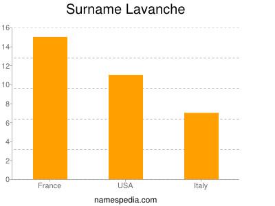 Surname Lavanche