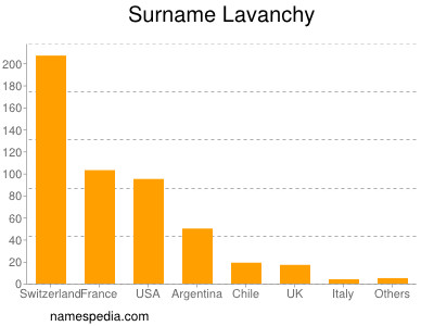 Surname Lavanchy