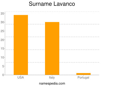 Surname Lavanco