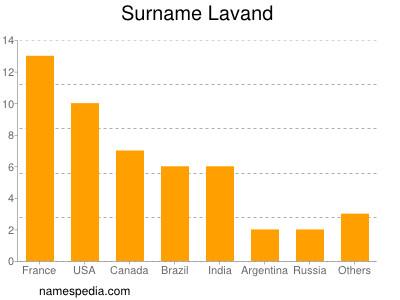 Surname Lavand