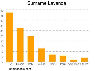 Surname Lavanda