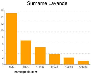 Surname Lavande