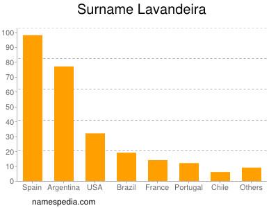 Surname Lavandeira