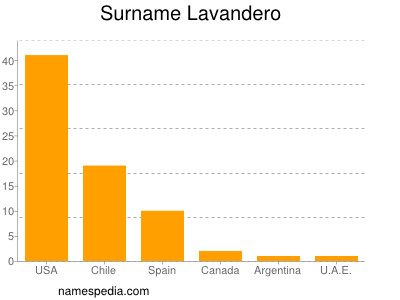 Surname Lavandero