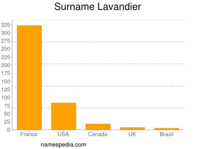 Surname Lavandier