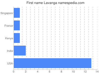 Given name Lavanga