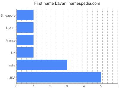 Given name Lavani