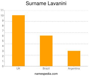 Surname Lavanini