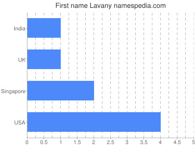 Given name Lavany