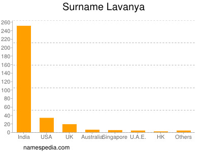 Surname Lavanya
