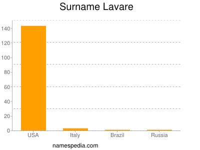 Surname Lavare
