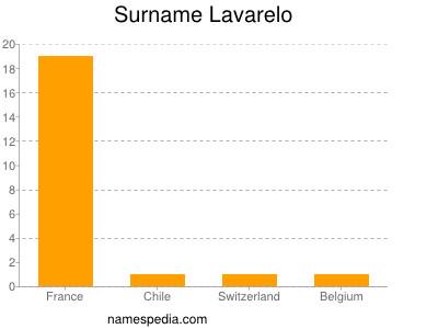 Surname Lavarelo
