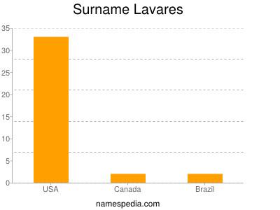 Surname Lavares
