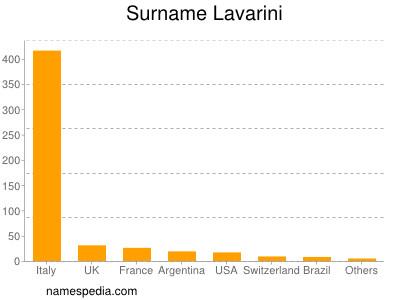 Surname Lavarini