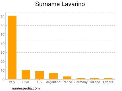 Surname Lavarino