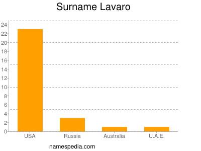 Surname Lavaro