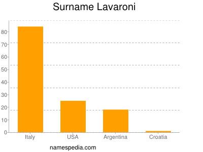 Surname Lavaroni