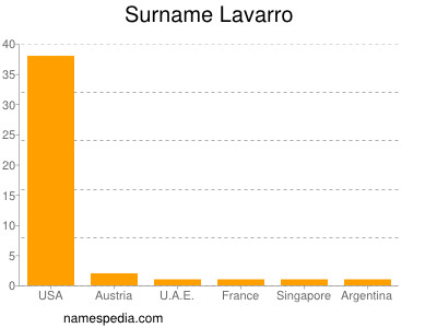 Surname Lavarro