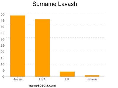 Surname Lavash