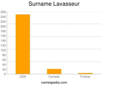 Surname Lavasseur